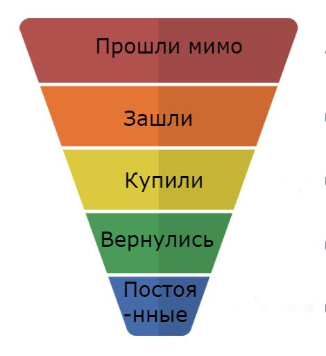 Инструмент анализа Воронка продаж